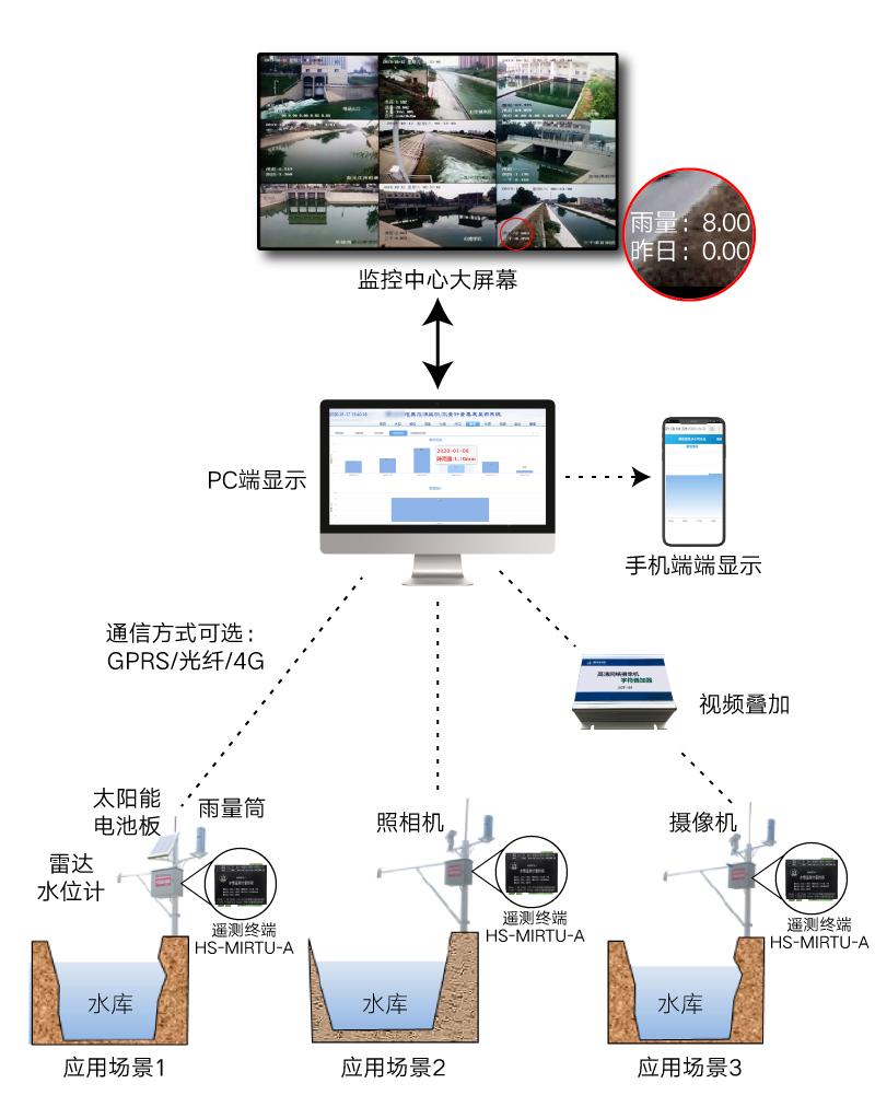 雨量監測系統.jpg