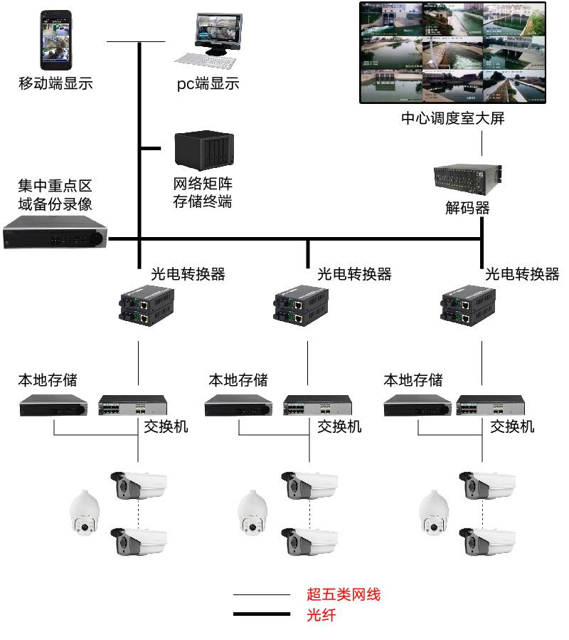 視頻監控系統_畫板 1.jpg