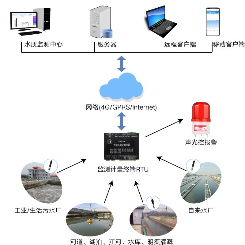 水質監測系統.jpg