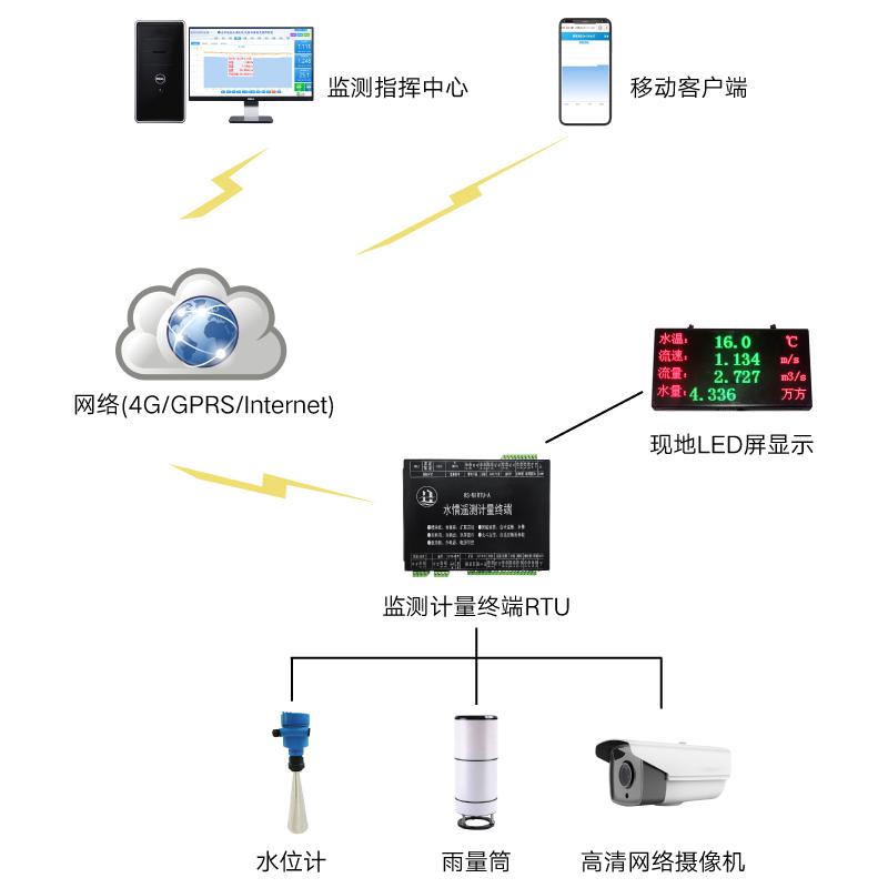 水庫水位在線監測監控系統拓撲圖.jpg