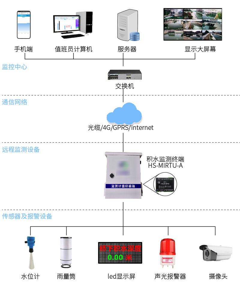 地道橋積水監測-01.jpg